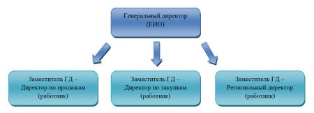 рис.1 Вертикальное управление