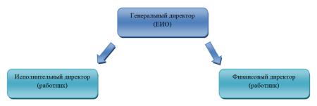 рис.2 Вертикальное управление